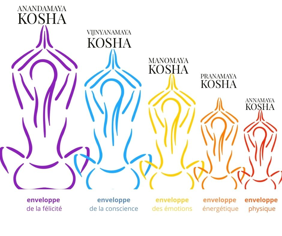 5 kosha